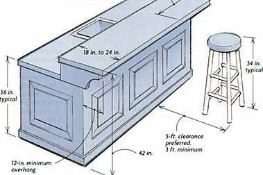 Building a Breakfast Bar adaptable to basement wet bar