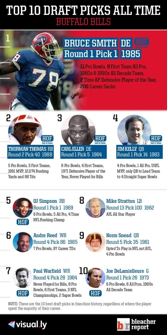 Top 10 Draft Picks of All Time: Buffalo Bills