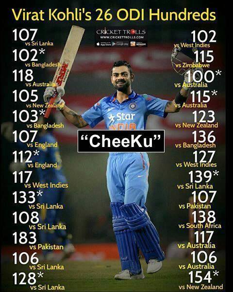 #TeamIndia Fastest Batsman To Score 26 ODI centuries - http://ift.tt/1ZZ3e4d