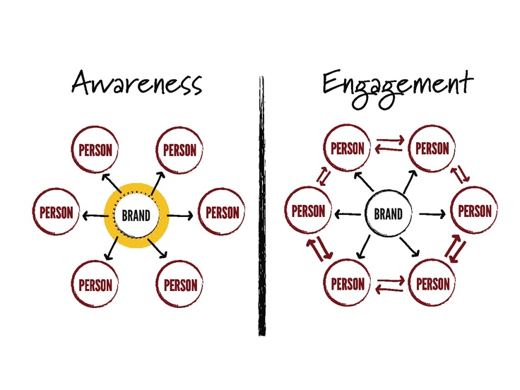 Amplification component in engagement strategies