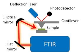 Fourier-transform Infrared spectroscopy applications