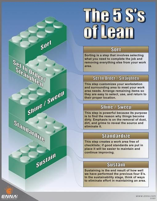 1000 images about lean six sigma bord on pinterest