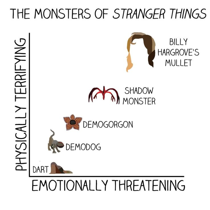 "13 Charts You'll Only Get If You Love ""Stranger Things"""