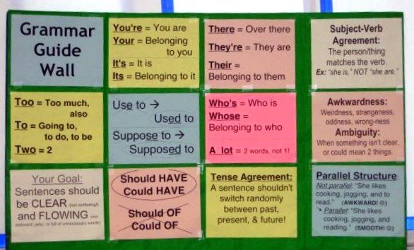 Grammar Guide Wall...the basic issues that students (and adults) mess up