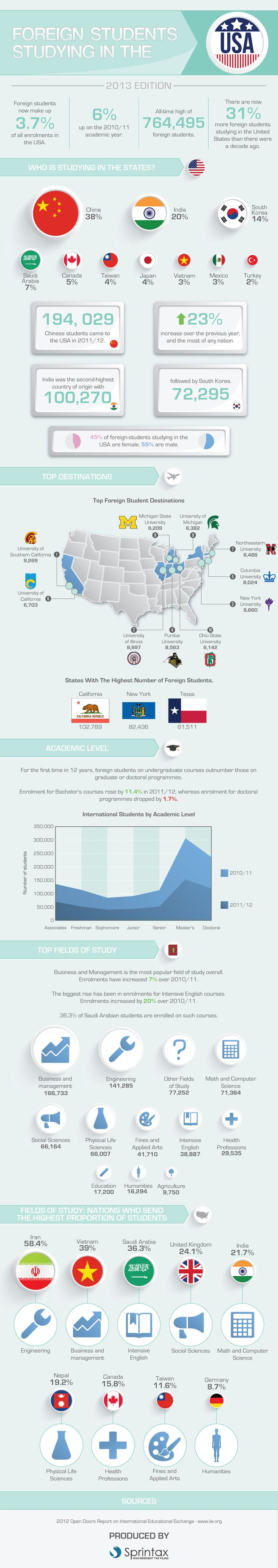Do you want to learn a couple of interesting facts about the international students in the US? Check our infographic!