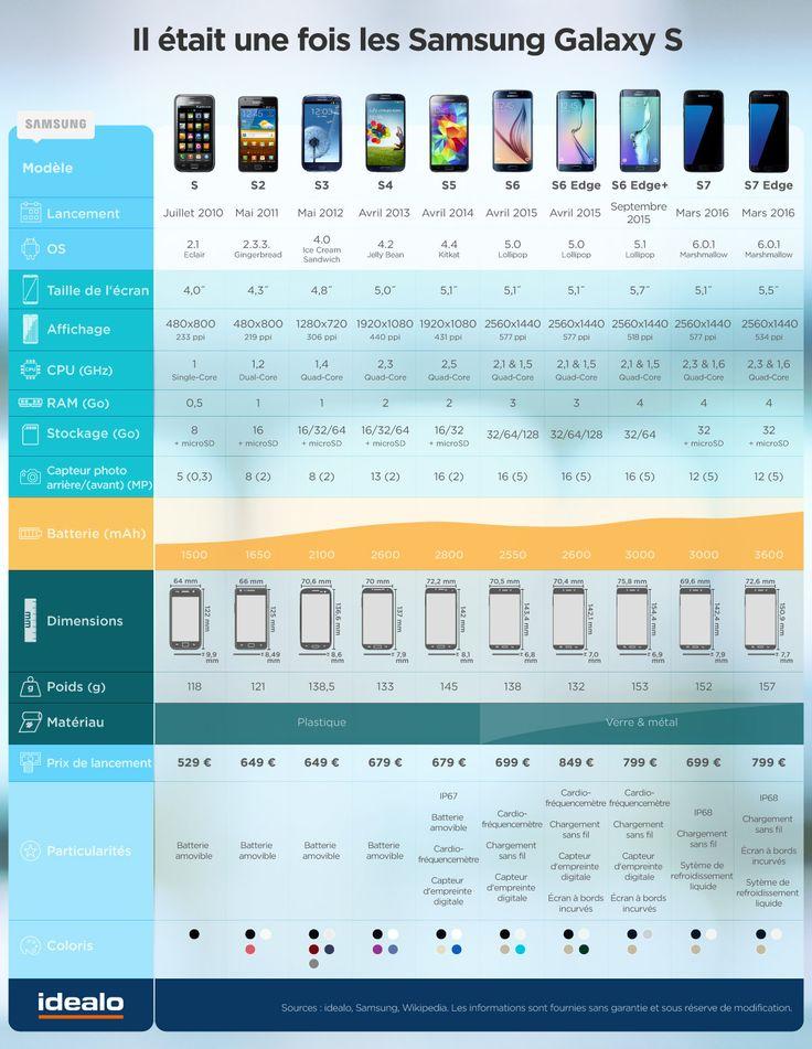 Galaxy S1 - S7 : un comparatif générationnel. Comparer les prix du S7 sur idealo : http://www.idealo.fr/prix/4962289/samsung-galaxy-s7.html