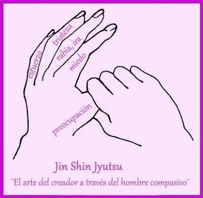 Hay una técnica japonesa que se llama Jin Shin Jyutsu con una gran variedad de puntos, tanto en las manos como en el resto del cuerpo, para ayudar al organismo a reequilibrarse. http://www.elblogdemarisamartin.blogspot.com.es/2012/05/como-usar-las-manos-para-calmar-las.html