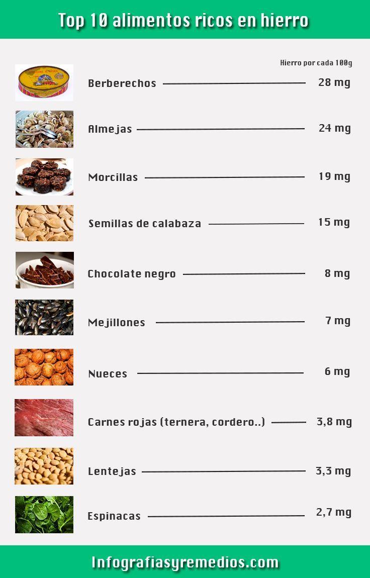 M s de 25 ideas incre bles sobre alimentos ricos en hierro en pinterest alimentos con hierro - Tabla de alimentos ricos en hierro ...