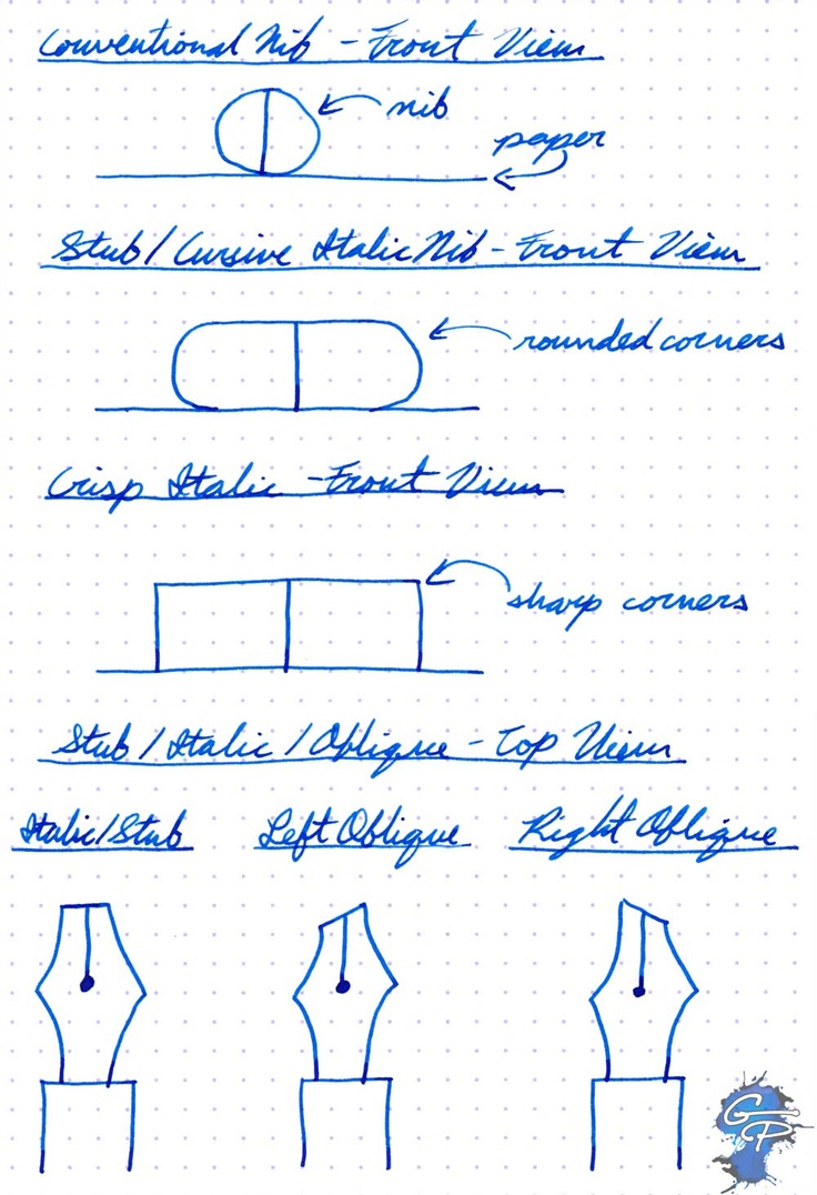 1000 Images About How To Use A Fountain Pen On Pinterest