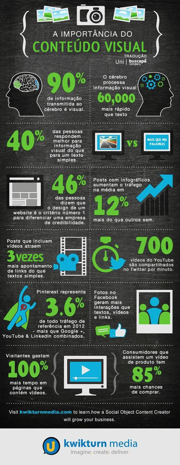 Infográfico mostra a importância do conteúdo visual. Qual tipo de conteúdo tem maior potencial de engajamento. Veja!