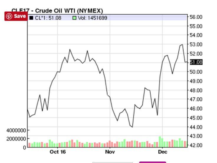 WTI (NYMEX) Price on 2016-12-15