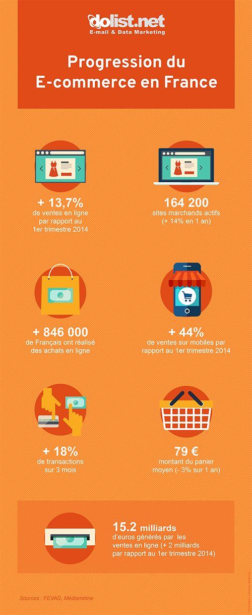 Chiffres clés E-commerce : une évolution de marché positive en France