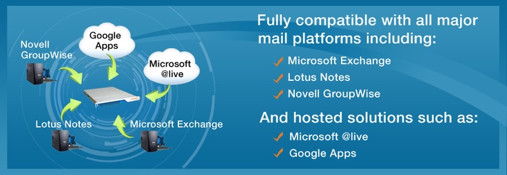 An email archiving system is fully searchable, greatly simplifying the eDiscovery process. Consider a scenario in which a lawsuit is pending and all emails connected with a particular client are being reviewed, by your lawyers, the opposing party's lawyers, or both. What can take months of billable hours by a team of lawyers and IT professionals can literally take minutes through a keyword search of an email archive.