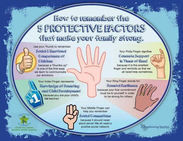 Family Protective Factors Child Abuse Prevention Pinterest