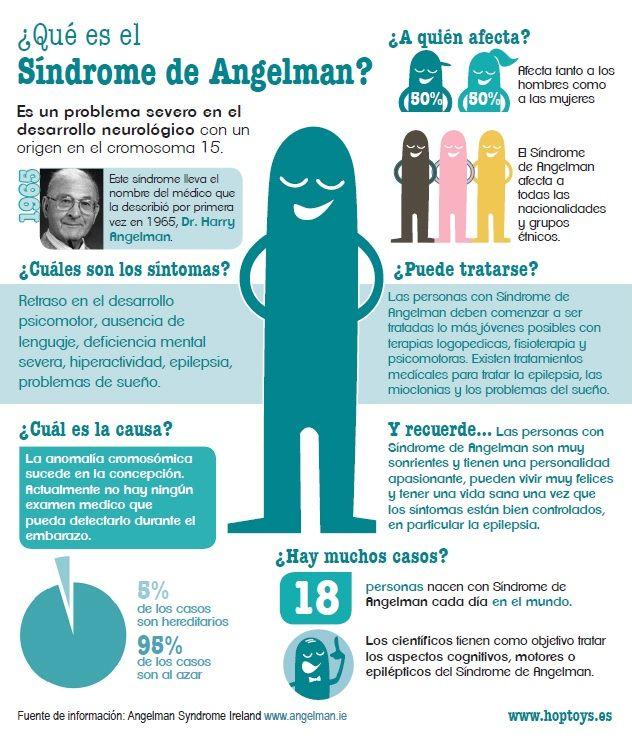15 de Febrero- Día Internacional del Síndrome de Angelman - Hop'Toys