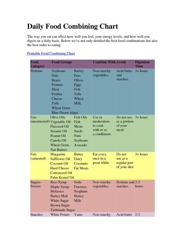 25+ beste ideeën over Food combining chart op Pinterest ...