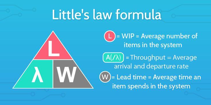 Little's Law - Formula