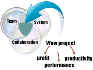 Lean Project Delivery