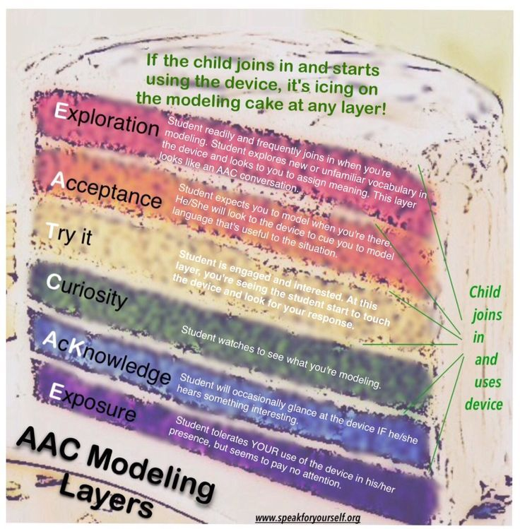 "AAC Modeling Part 2: Layers of Modeling Engagement/ ""With exposure, excitement, support, and persistence, AAC users can begin to accept and enjoy language in a similar way that children learn to like new foods."" Here's Speak For Yourself's  ""EAT CAKE"" model."