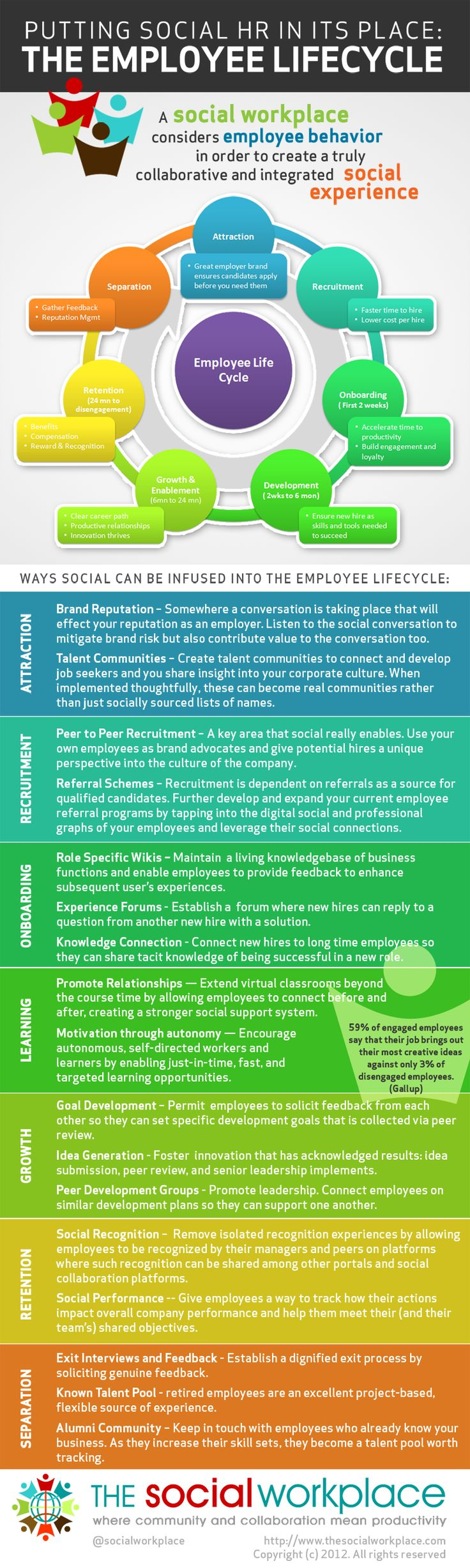 Putting Social HR in its Place: The Employee Lifecycle.  Some pretty neat tips and facts here. Learn how to use social media for your human resource needs.