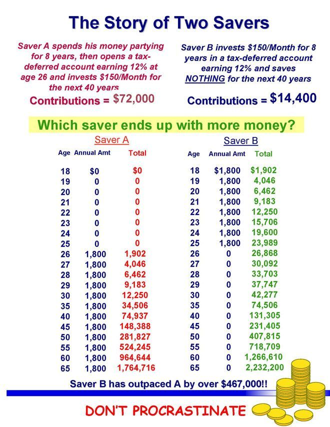 Woah, super interesting about saving money early! Friends, save for your retirement NOW even though you dont plan on retiring any time soon!!!!