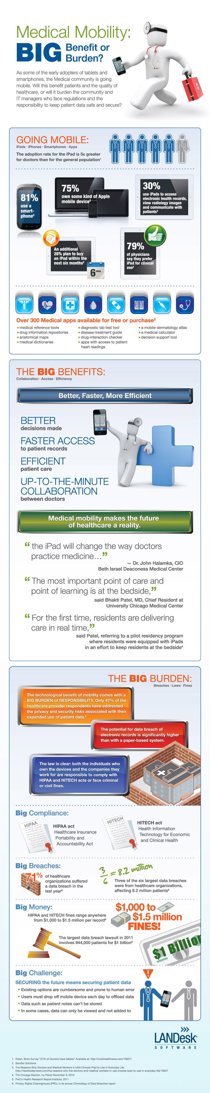 Medical Mobility #Infographic - benefit or burden?