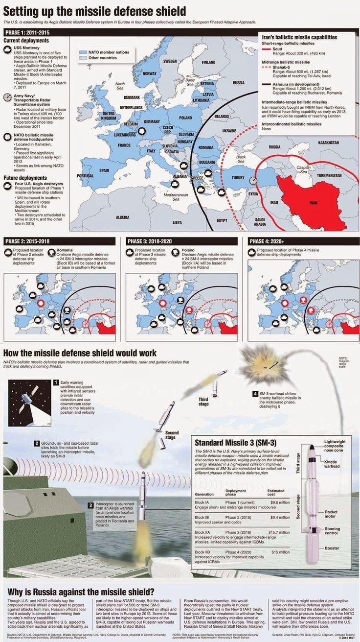 Infographic : The European Missile Shield