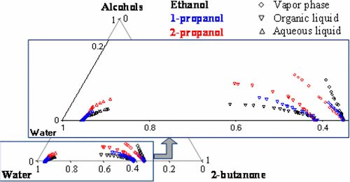 Isobaric Vapor–Liquid–Liquid Phase Equilibria Measurements of Three Ternary Water + 2-Butanone + Aliphatic Alcohol (Ethanol, 1-Propanol,…