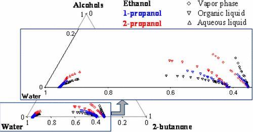 Isobaric Vapor–Liquid–Liquid Phase Equilibria Measurements of Three Ternary Water + 2-Butanone + Aliphatic Alcohol (Ethanol, 1-Propanol,…