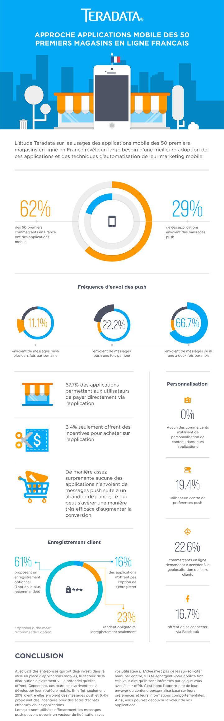 M-Commerce : zéro pointé en personnalisation ! [Infographie]
