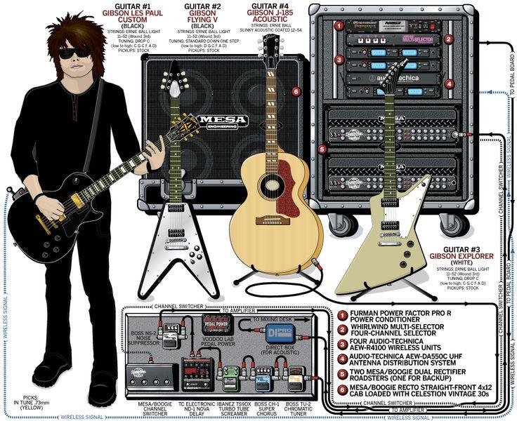 D Ca C De Dd Guitar Pedals Stage Set on Recording Studio Signal Flow Diagram