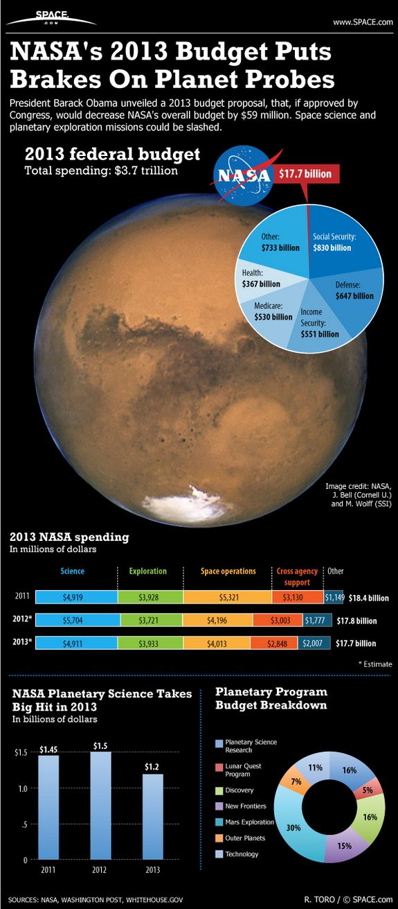President Obama's 2013 budget proposal slashes space science and planetary missions.