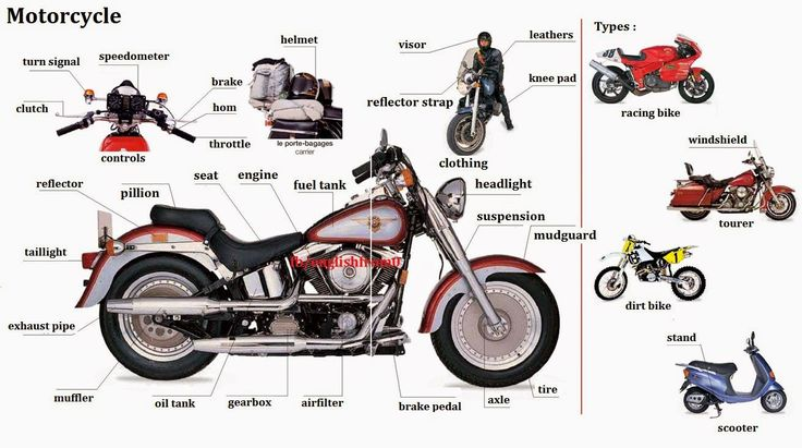 English For Beginners: Motorcycle Parts