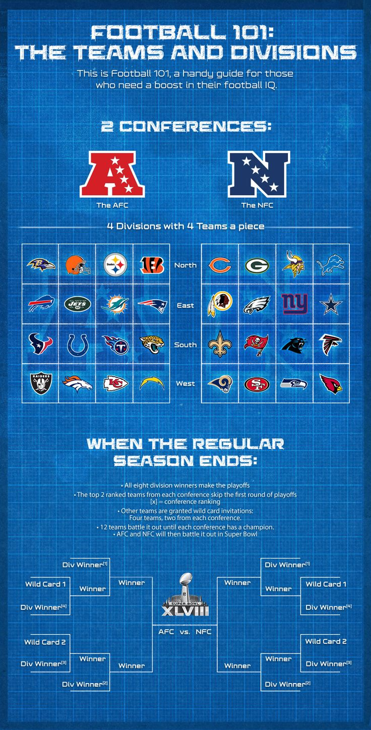 Football 101: Teams and Divisions - NFL.com