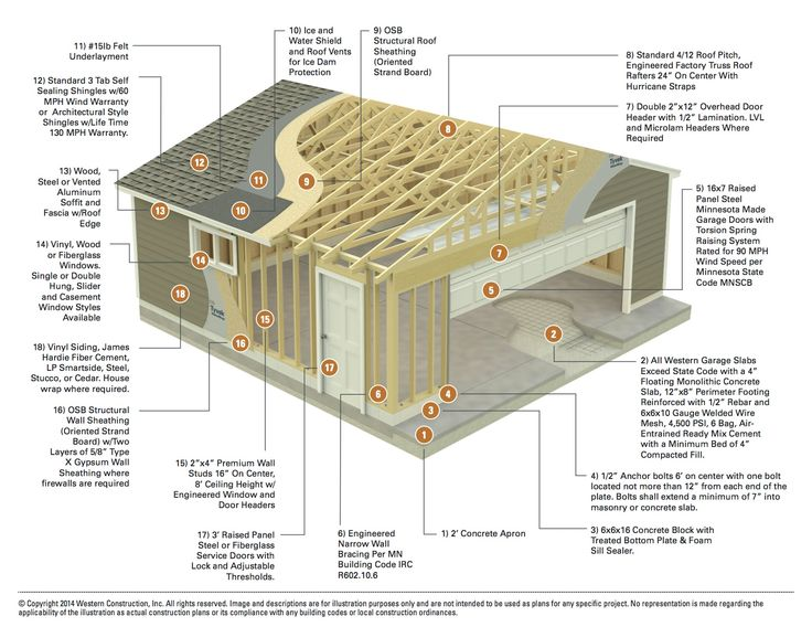 Western Garage Builders wants you to take a peak under the hood or should I  say sheathing  This garage construction plan shows you what goes into  building a. 8 best Garage Sizes and Size Chart images on Pinterest   Garage