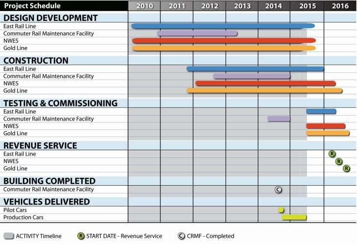 Project Schedule July 2015 Schedule Templates Excel Templates Projects