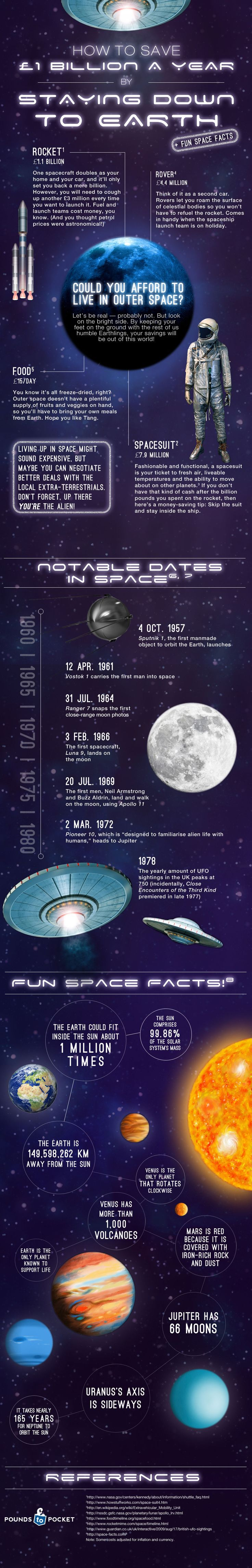 Fun facts about outer space: http://poundstopocket.co.uk/pound-place/saving-money-cat/infographic-how-to-save-1-billion-a-year-staying-down-to-earth