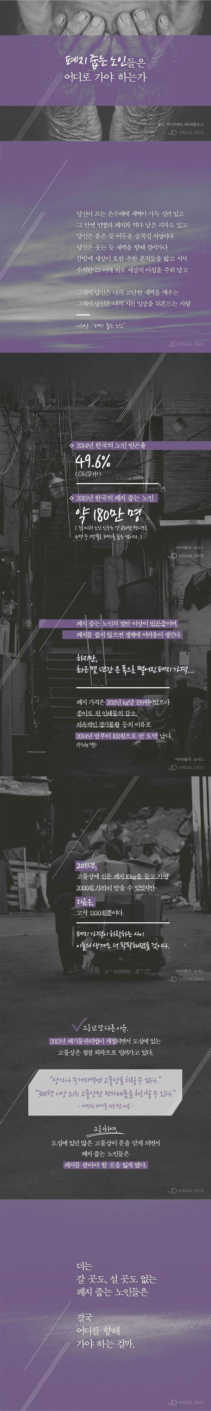 폐지·고물 가격 하락… 폐지 줍는 노인들, '생계 막막' [인포그래픽] #OldMan / #infograhpic ⓒ 비주얼다이브 무단 복사·전재·재배포 금지