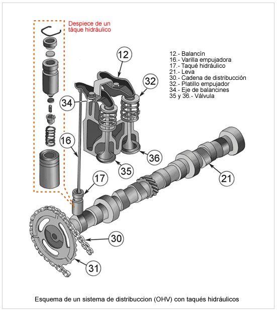 Un motor OHV (del inglés overhead valve, que significa «válvulas sobre la cabeza») es un motor de cuatro tiempos, ya sea de ciclo Otto o de ciclo diésel, cuyo sistema de distribución dispone de válvulas en la culata y árbol de levas en el bloque del motor. Se empezó a usar desde los años 10, en los motores de alta gama, y desde los años 50 de modo masivo. Actualmente no se desarrolla ninguno, sustituidos por los SOHC y los DOHC.