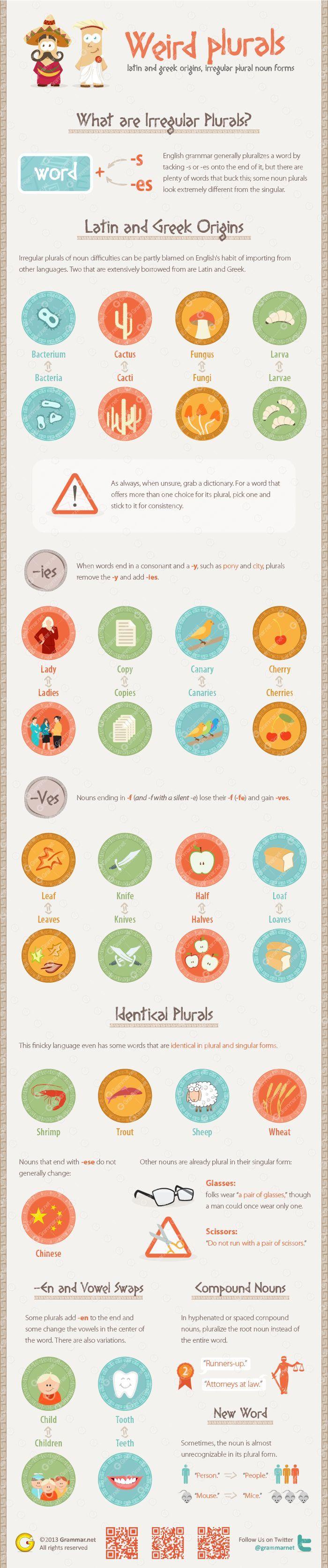 Hola: Una infografía de la serie Aprende inglés: Plurales irregulares. Un saludo Más infografía de la serie Aprende Inglés. [Infographic provided by Grammar.net]