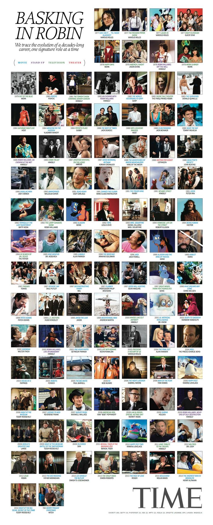Here Are All 101 of Robin Williams' Defining Roles in One Chart | TIME. I'm going to miss him :(