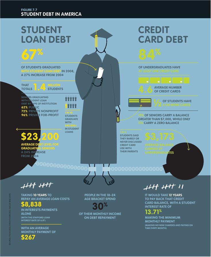 Debt Financing: 29 Best Finance Infographics Images On Pinterest