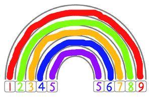 De samen-10 regenboog maakt de samen-10 getallen visueel. De regenboog wordt per boogje ingekleurd, in het vakje onder de boog komt een cijfer. De bedoeling is dat het kind gaat begrijpen dat de samen-10 getallen altijd bij elkaar horen!Je kunt dit benadrukken door bij ieder getal te vragen: 1 hoort bij ….., het kind moet …