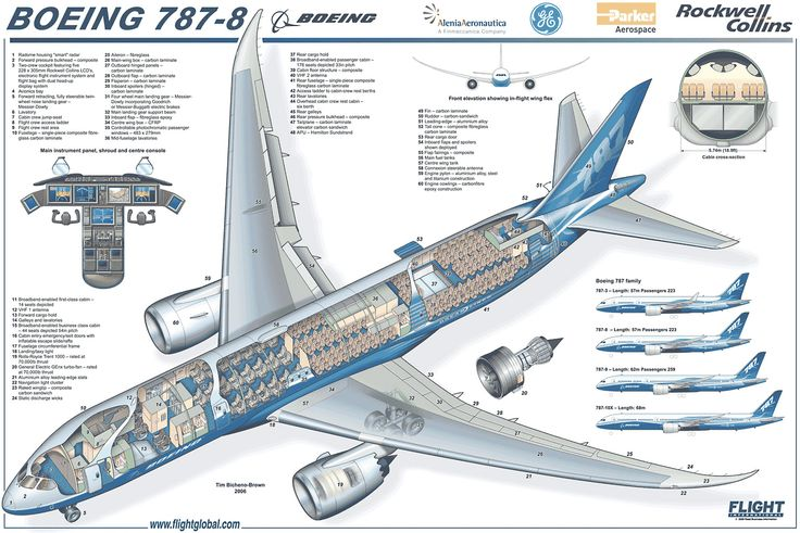 Boeing 787 Dreamliner Animation « Aircraft « Wayne Farleys Aviation Blog