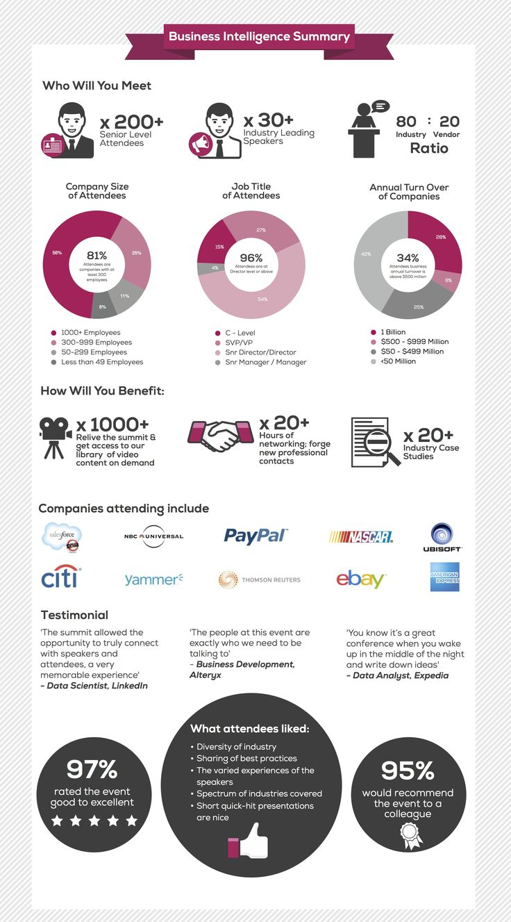 17 best Executive Summary Infographics images on Pinterest ...