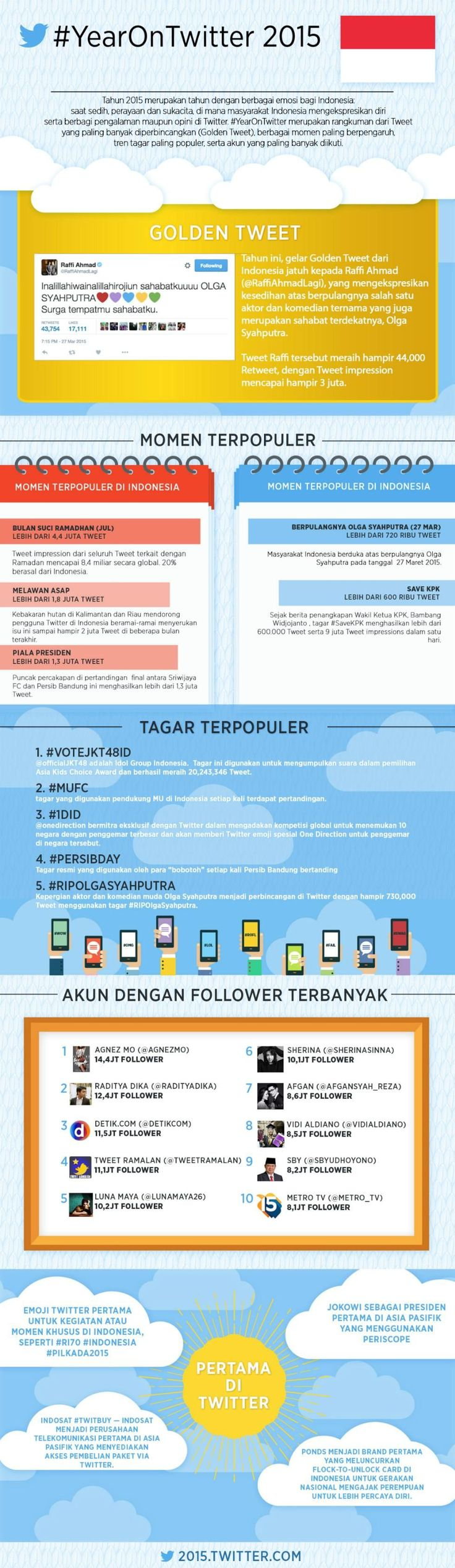 Infografis yang berisi rangkuman mengenai #YearOnTwitter 2015 di Indonesia.