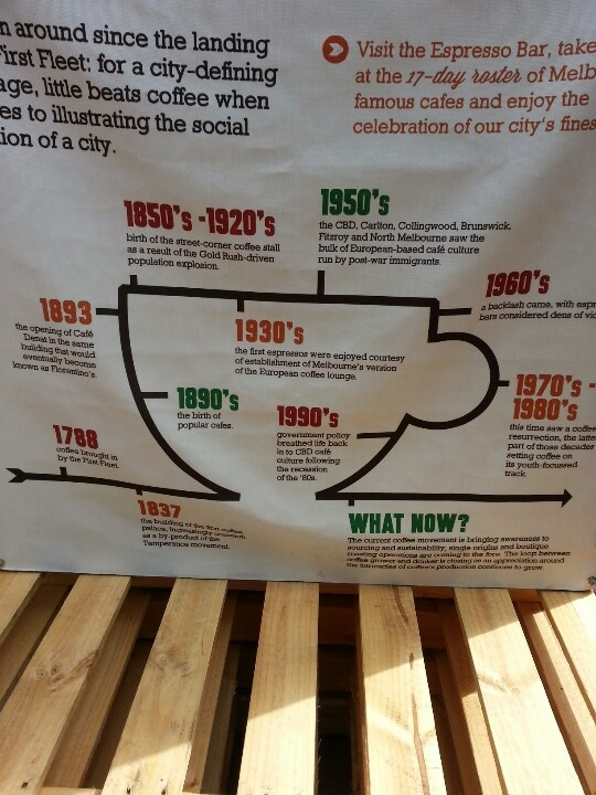 A history of Coffee in Melbourne