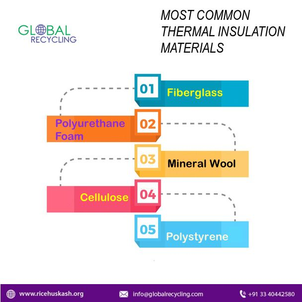 Rice Husk Ash Manufacturers Suppliers In India With Images Thermal Insulation Materials Insulation Materials Thermal Insulation