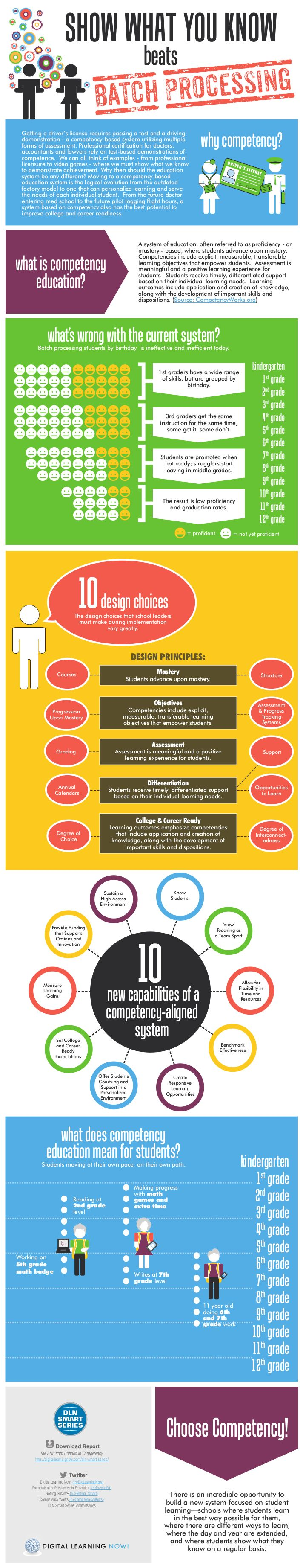 56 best competency based learning images on pinterest college
