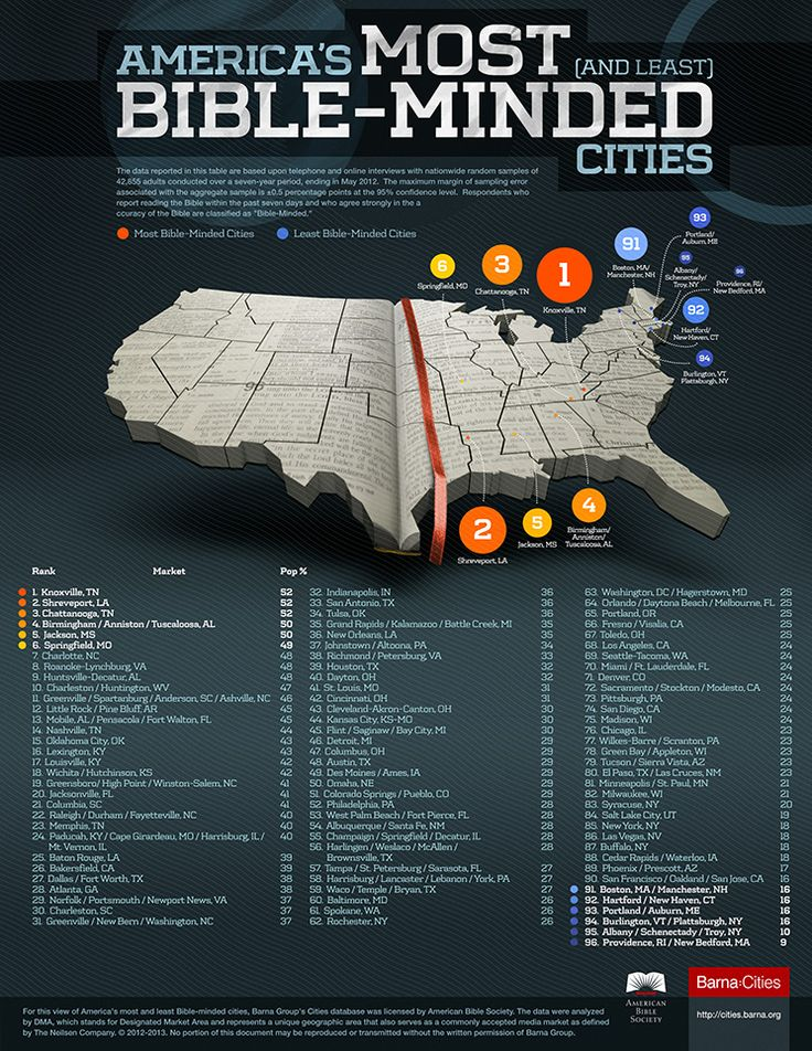 What Are America's Most Bible-Minded Cities? A newly released ranking from the American Bible Society looks at levels of regular Bible reading and belief in the Bible's accuracy to find out.  http://www.americanbible.org/content/what-are-americas-most-bible-minded-cities#